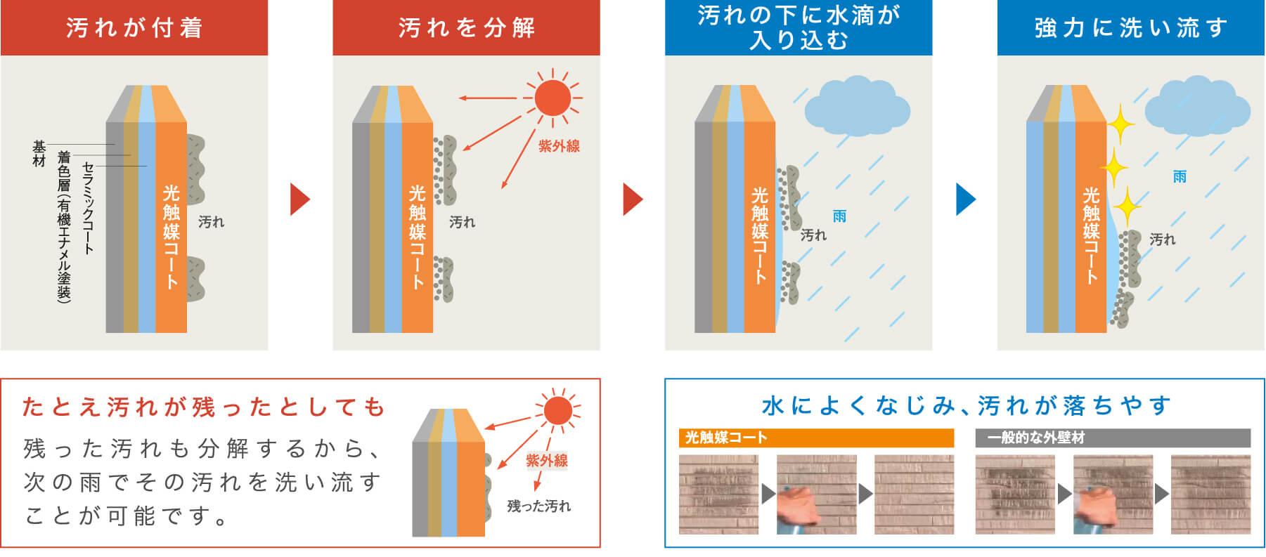 たとえ汚れが残ったとしても残った汚れも分解するから、次の雨でその汚れを洗い流すことが可能です。